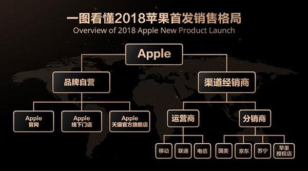 iPhone 2018新品发布 天猫购买有优惠